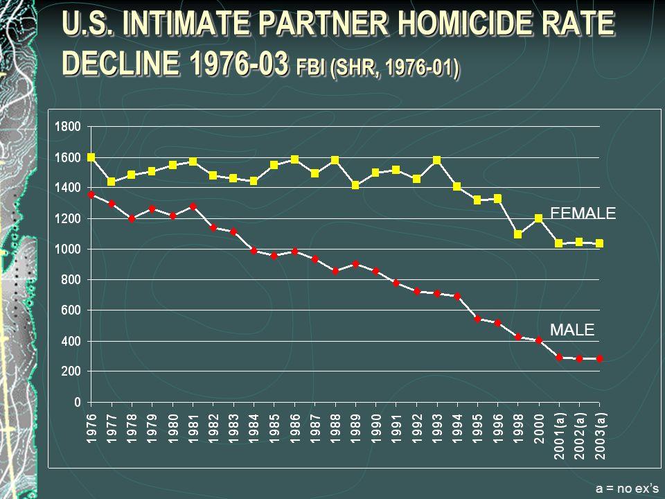 U.S. INTIMATE PARTNER HOMICIDE RATE DECLINE 1976-03 FBI (SHR, 1976-01) FEMALE MALE a = no ex's