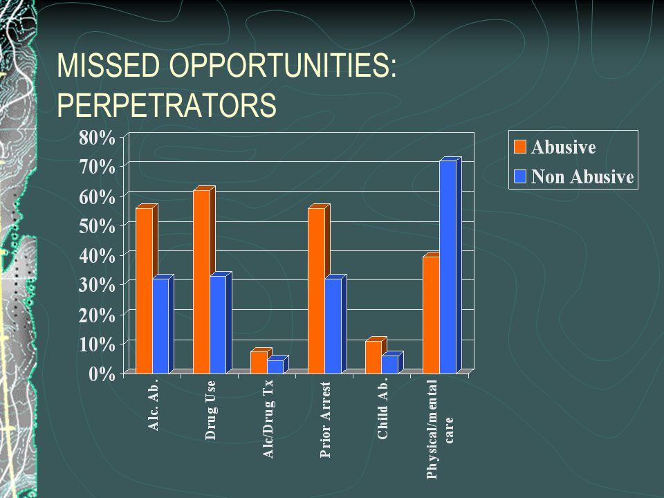 MISSED OPPORTUNITIES: PERPETRATORS