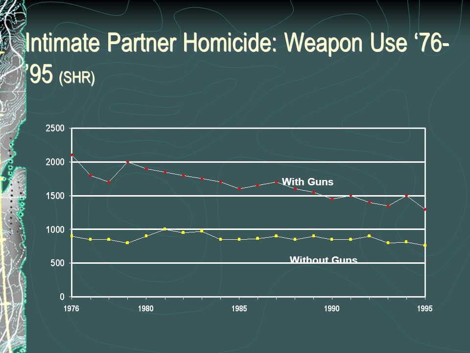 Intimate Partner Homicide: Weapon Use '76- '95 (SHR) With Guns Without Guns