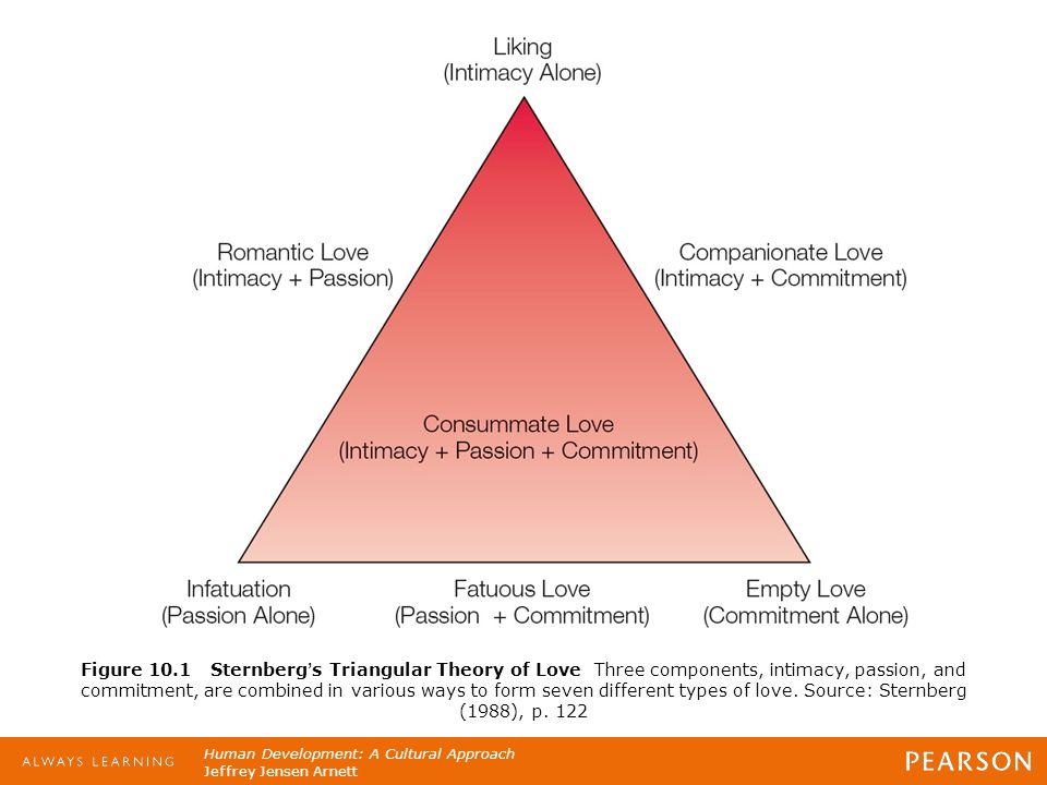 Human Development: A Cultural Approach Jeffrey Jensen Arnett Figure 10.1 Sternberg's Triangular Theory of Love Three components, intimacy, passion, an