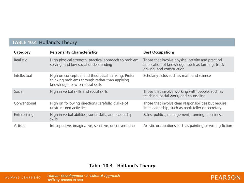 Human Development: A Cultural Approach Jeffrey Jensen Arnett Table 10.4 Holland's Theory
