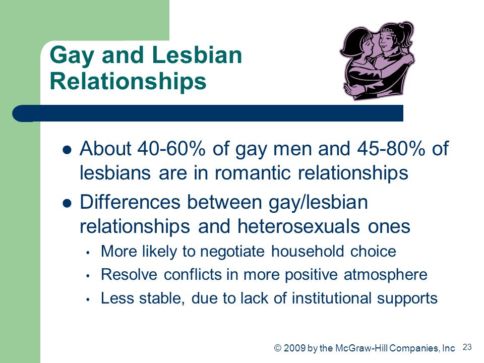 23 Gay and Lesbian Relationships About 40-60% of gay men and 45-80% of lesbians are in romantic relationships Differences between gay/lesbian relation
