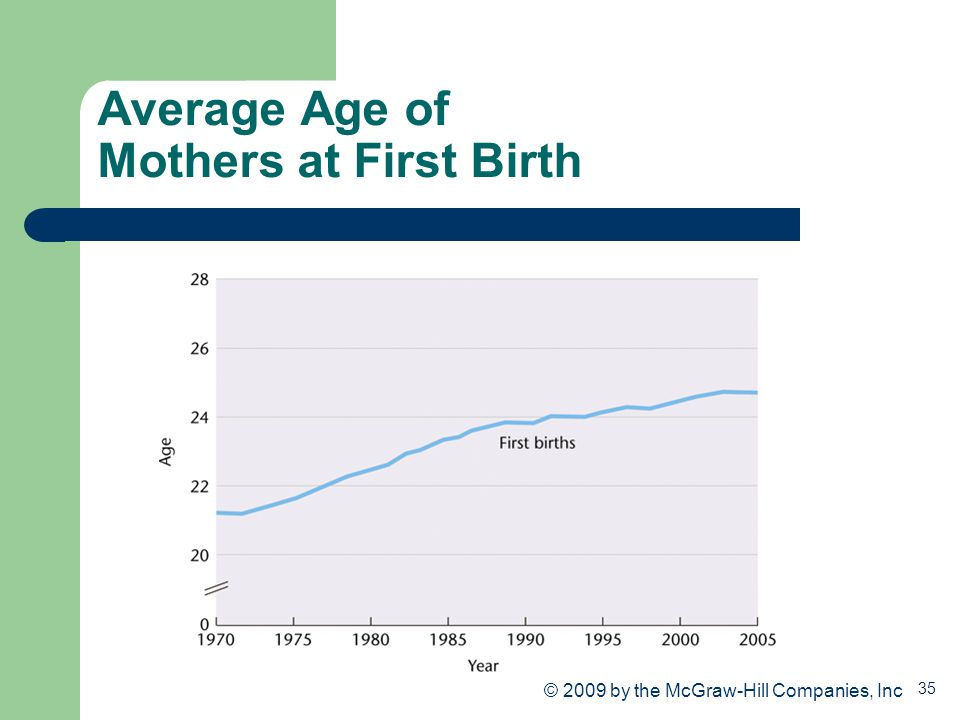 35 Average Age of Mothers at First Birth © 2009 by the McGraw-Hill Companies, Inc