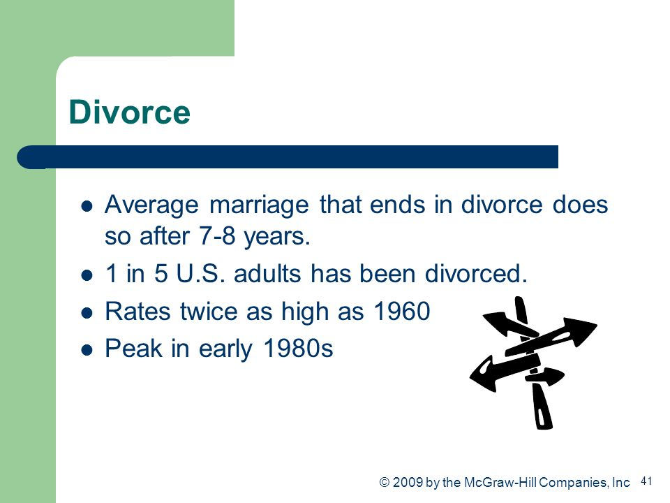 41 Divorce Average marriage that ends in divorce does so after 7-8 years. 1 in 5 U.S. adults has been divorced. Rates twice as high as 1960 Peak in ea