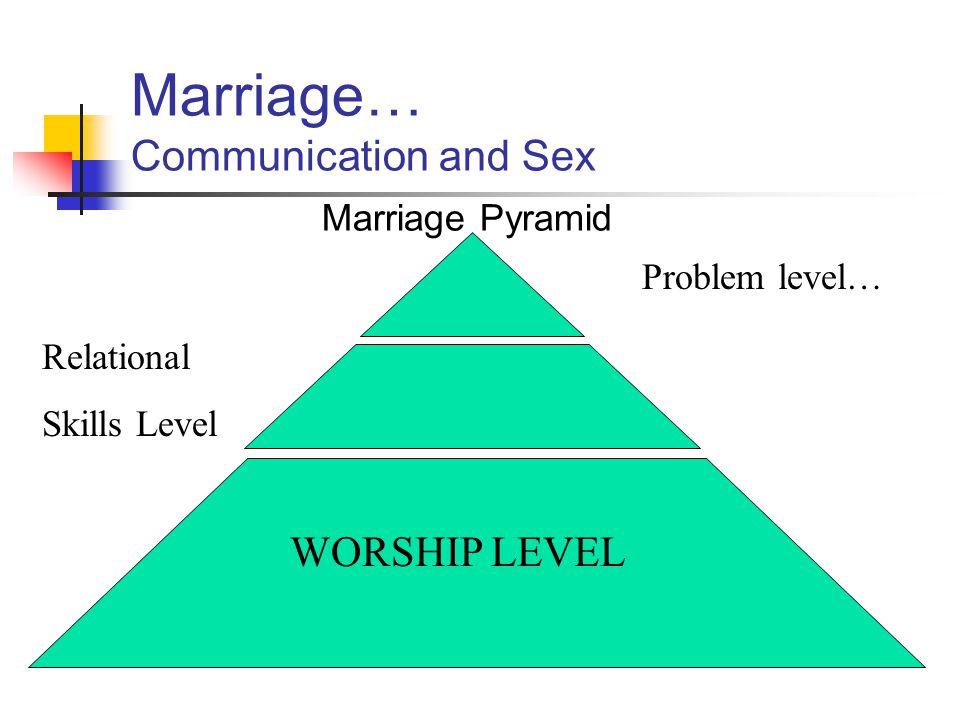 Marriage… Communication and Sex Marriage Pyramid Problem level… Relational Skills Level WORSHIP LEVEL