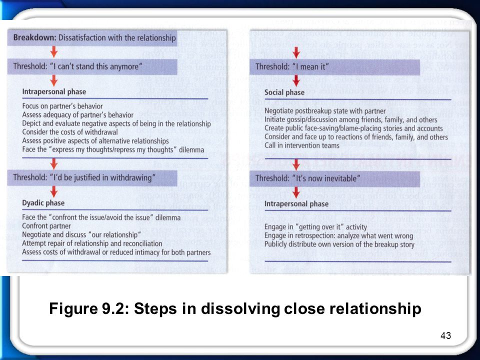 43 Figure 9.2: Steps in dissolving close relationship