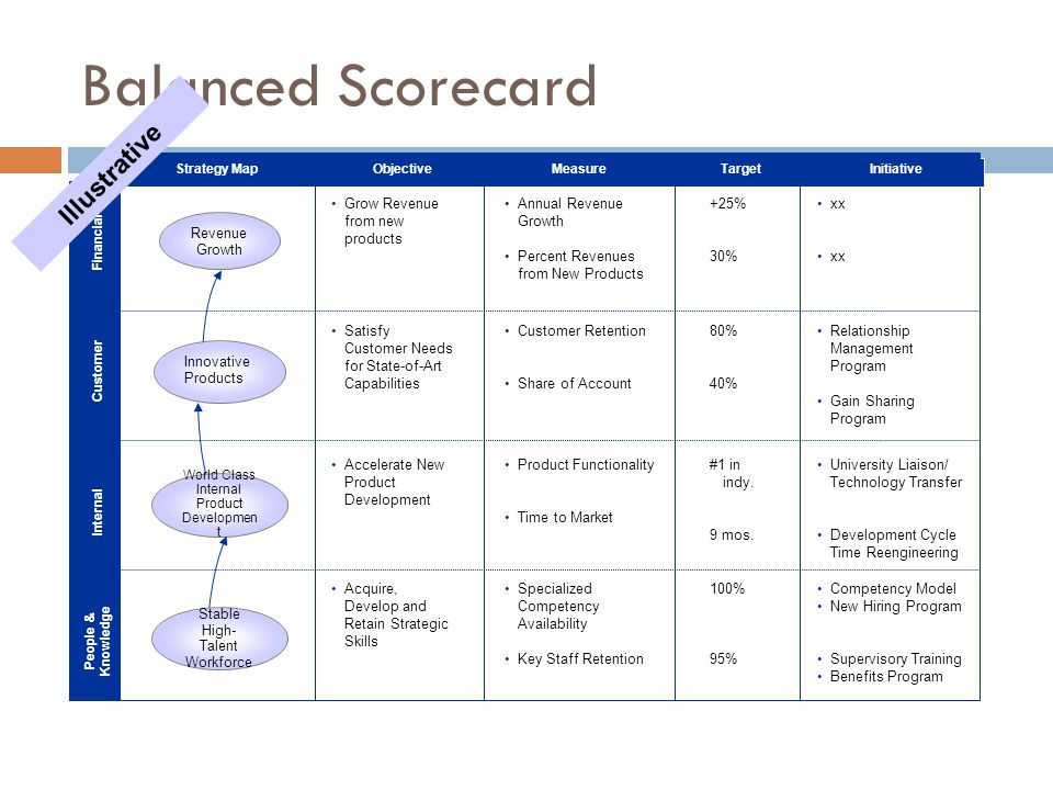 Balanced Scorecard Strategic Theme: Internal Product Development Financial Customer People & Knowledge Internal Strategy MapObjectiveMeasureTargetInitiative Annual Revenue Growth Percent Revenues from New Products Revenue Growth Grow Revenue from new products +25% 30% xx Innovative Products Customer Retention Share of Account Satisfy Customer Needs for State-of-Art Capabilities 80% 40% Relationship Management Program Gain Sharing Program World Class Internal Product Developmen t Product Functionality Time to Market Accelerate New Product Development #1 in indy.