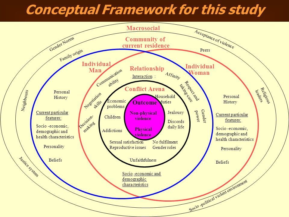 Conceptual Framework for this study Macrosocial Community of current residence Individual Man Individual Woman Relationship Conflict Arena Outcome Gender Norms Acceptance of violence Justice system Socio -political violent environment Family origin Peers Neighbours Religious leaders Personal History Socio-economic, demographic and health characteristics Personality Beliefs Personal History Socio-economic, demographic and health characteristics Personality Beliefs Interaction: Socio-economic and demographic characteristics Affinity Negotiation skills Communication ability Decision- making Respect and taking-care Gender power Economic problems Children Unfaithfulness Jealousy Discords daily life Addictions No fulfilment Gender roles Sexual satisfaction Reproductive issues Current particular features: Current particular features: Household duties Non-physical violence Physical violence