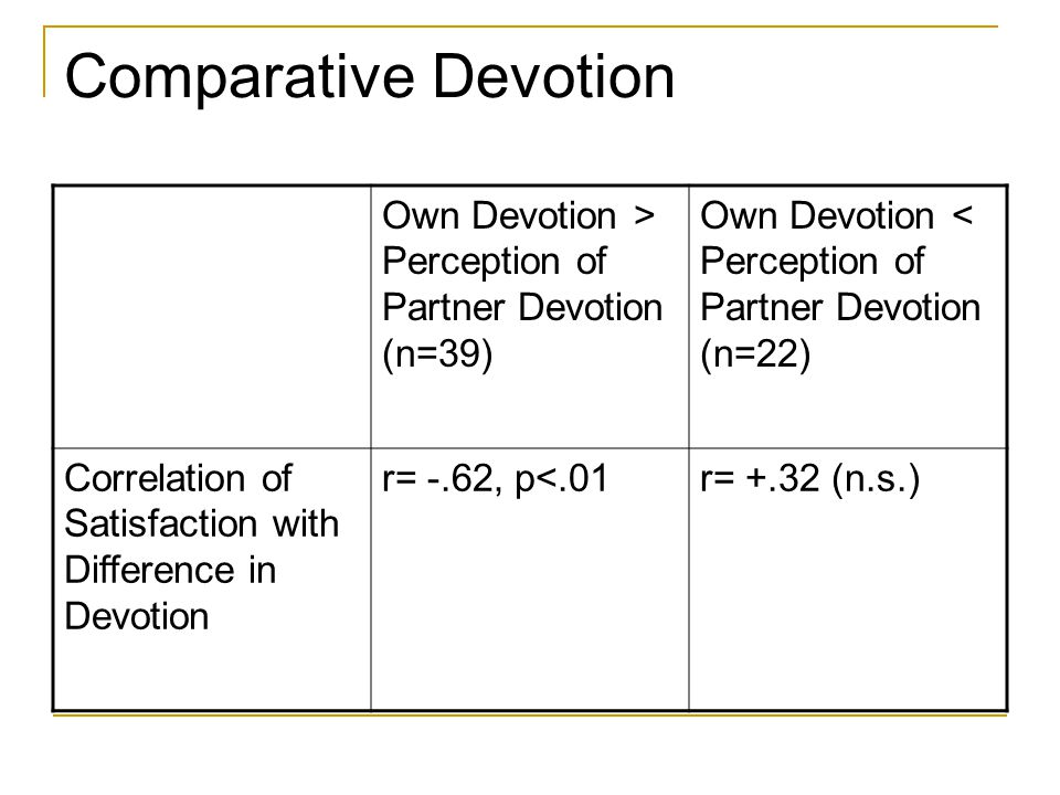 Comparative Devotion Own Devotion > Perception of Partner Devotion (n=39) Own Devotion < Perception of Partner Devotion (n=22) Correlation of Satisfaction with Difference in Devotion r= -.62, p<.01r= +.32 (n.s.)