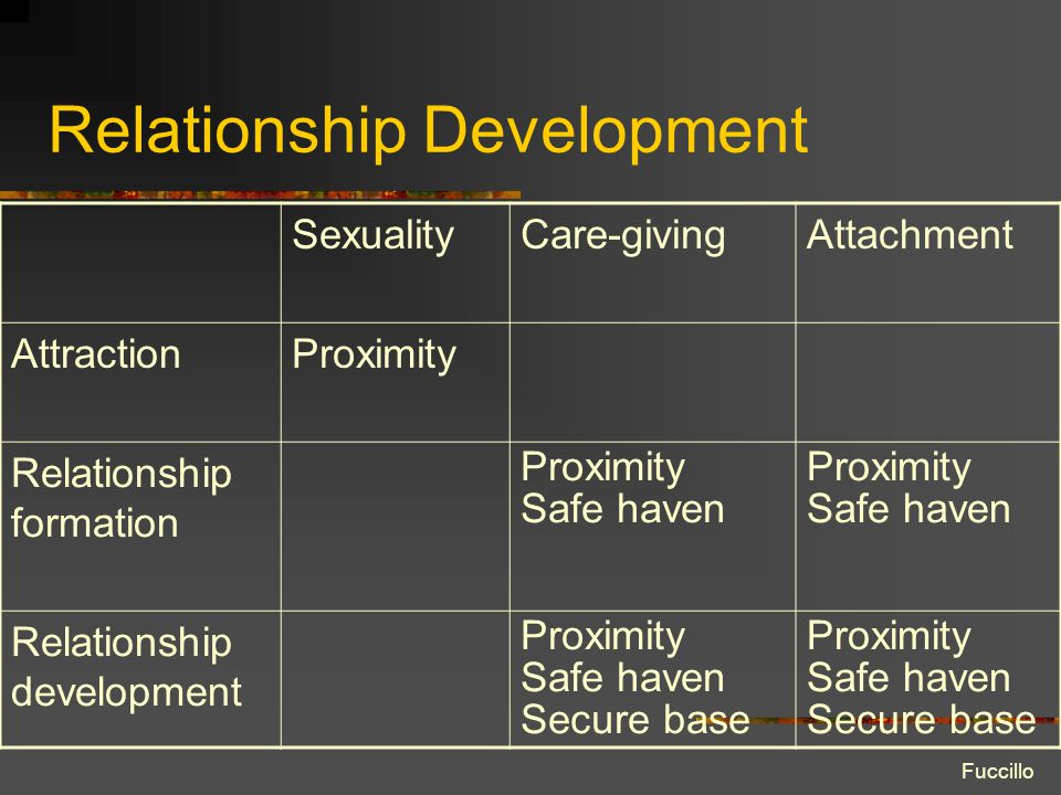 Relationship Development SexualityCare-givingAttachment AttractionProximity Relationship formation Proximity Safe haven Proximity Safe haven Relations