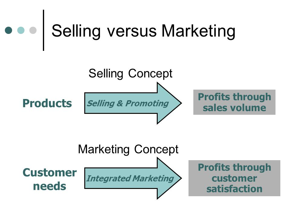 Selling versus Marketing Selling Concept Selling & Promoting Products Profits through sales volume Customer needs Profits through customer satisfaction Marketing Concept Integrated Marketing