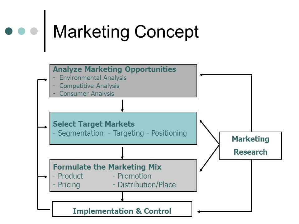 Marketing Concept Analyze Marketing Opportunities - Environmental Analysis - Competitive Analysis - Consumer Analysis Implementation & Control Marketing Research Select Target Markets - Segmentation - Targeting - Positioning Formulate the Marketing Mix - Product - Promotion - Pricing - Distribution/Place