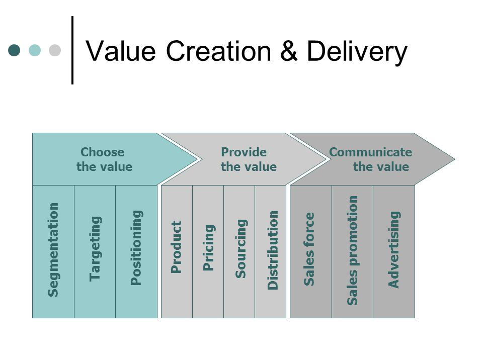Value Creation & Delivery Choose the value Provide the value Communicate the value Segmentation Targeting Positioning Product Pricing Sourcing Distribution Sales force Sales promotion Advertising