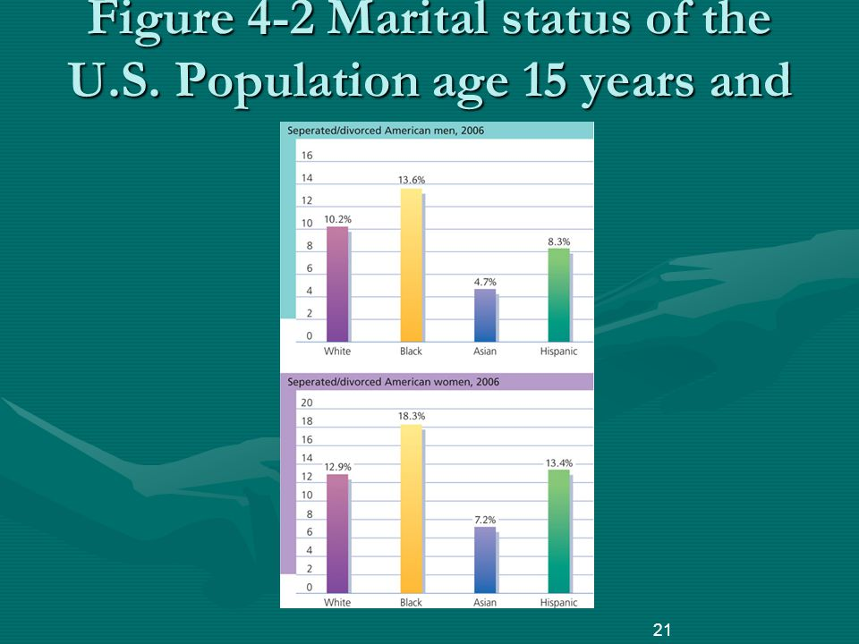 Figure 4-2 Marital status of the U.S. Population age 15 years and older 21