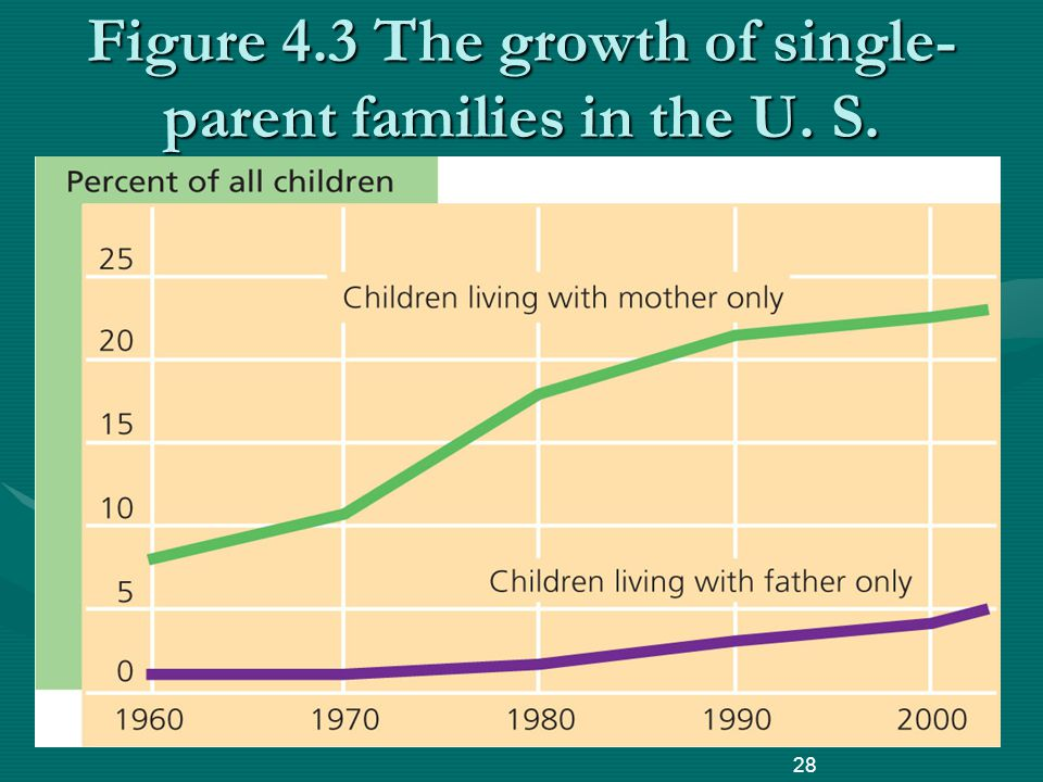 Figure 4.3 The growth of single- parent families in the U. S. 28