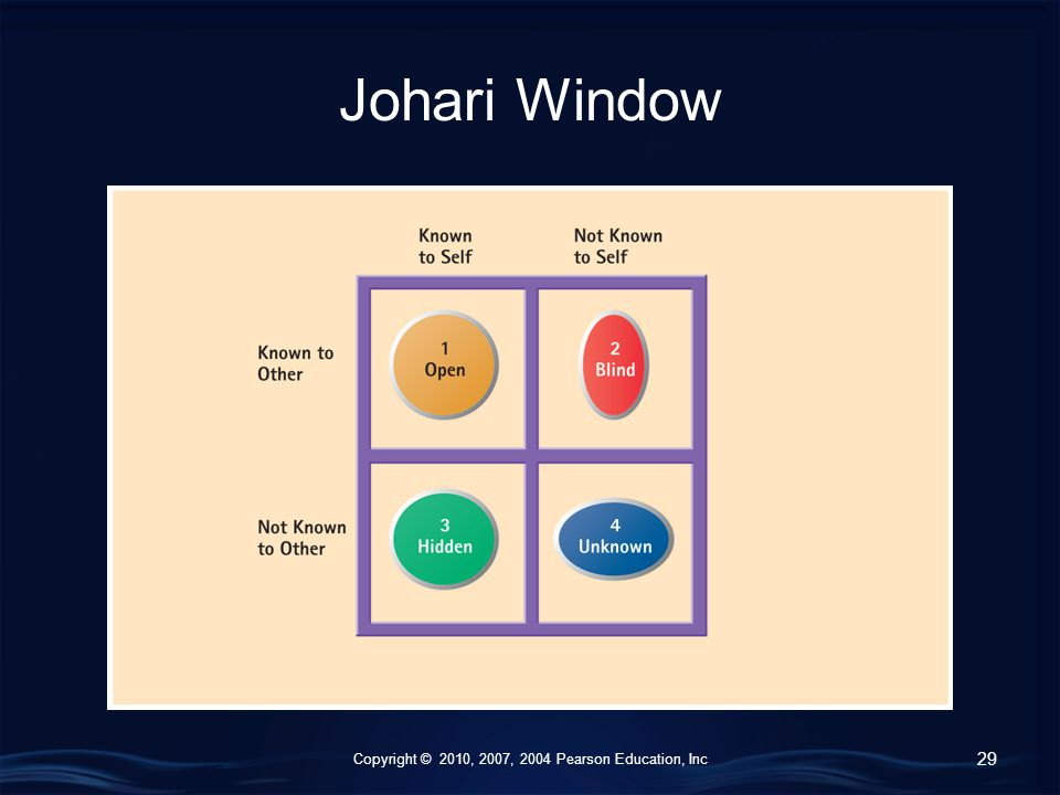Copyright © 2010, 2007, 2004 Pearson Education, Inc Johari Window 29