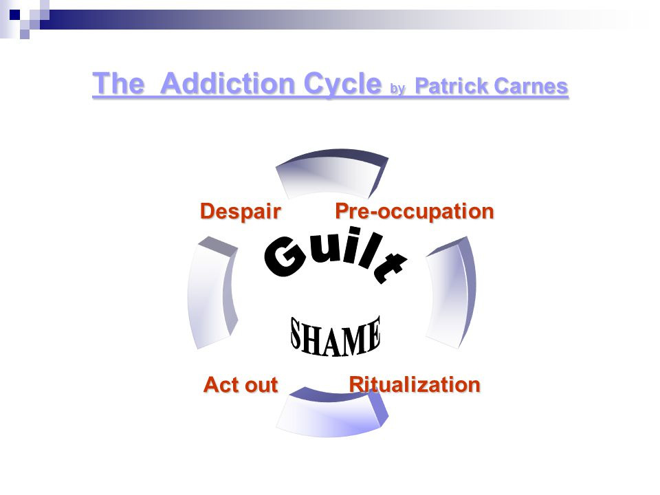 The Addiction Cycle by Patrick Carnes Pre- occupation Ritualization Act out Despair