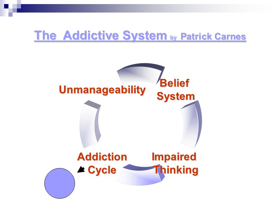 The Addictive System by Patrick Carnes BeliefSystem ImpairedThinkingAddictionCycle Unmanageability