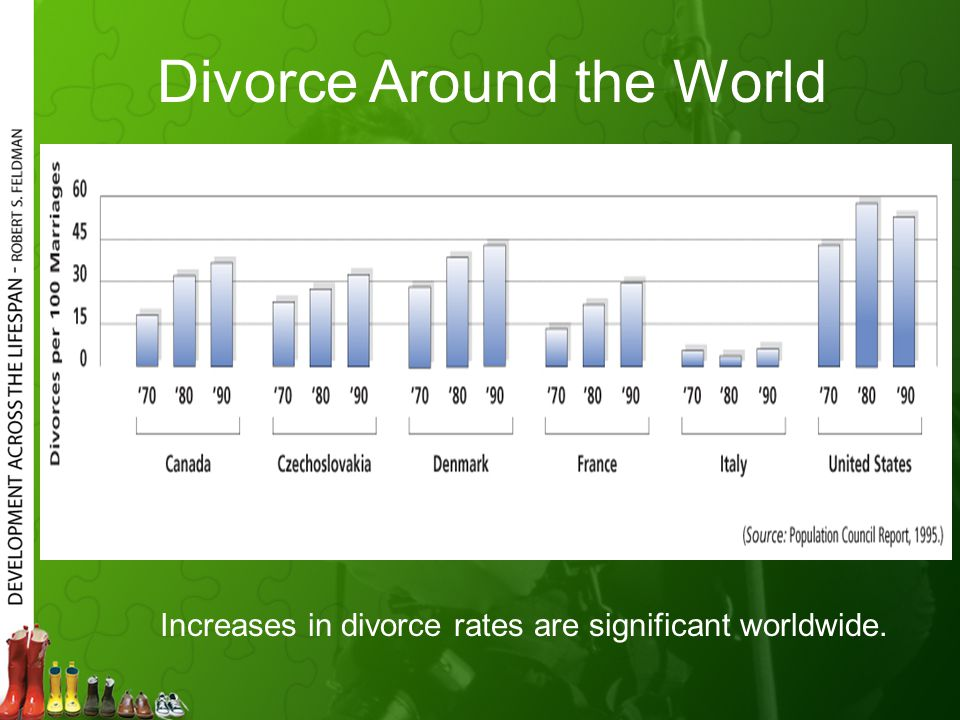 Divorce Around the World Increases in divorce rates are significant worldwide.