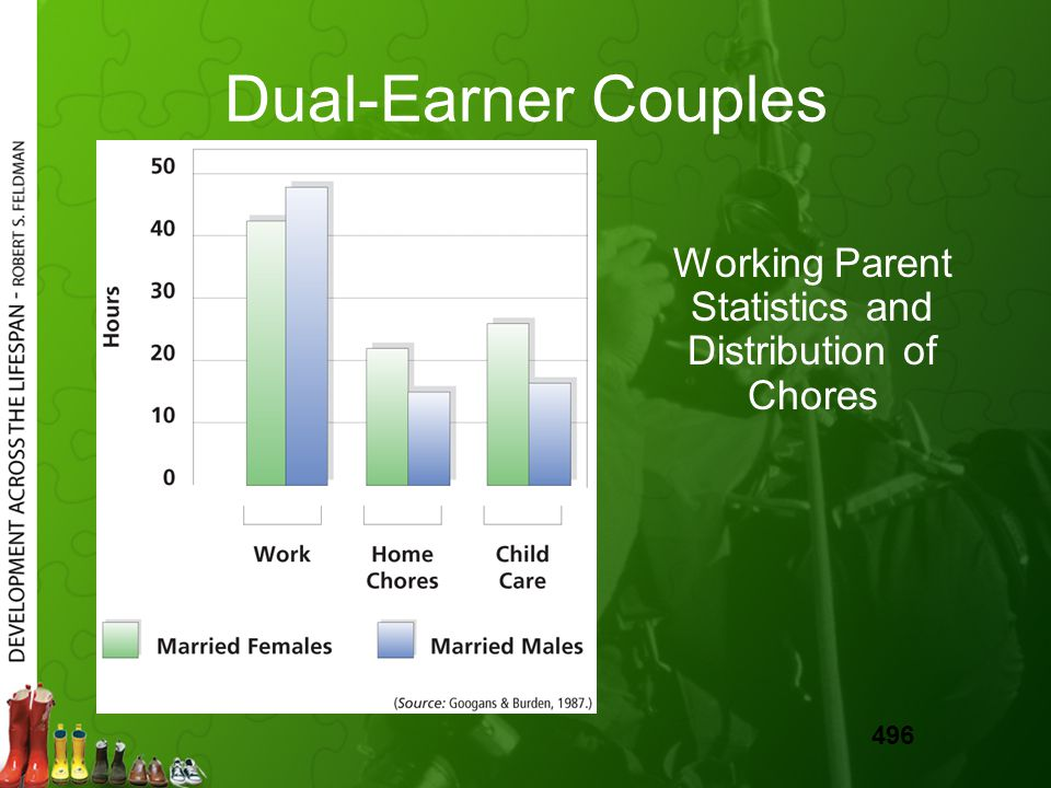 Dual-Earner Couples Working Parent Statistics and Distribution of Chores 496
