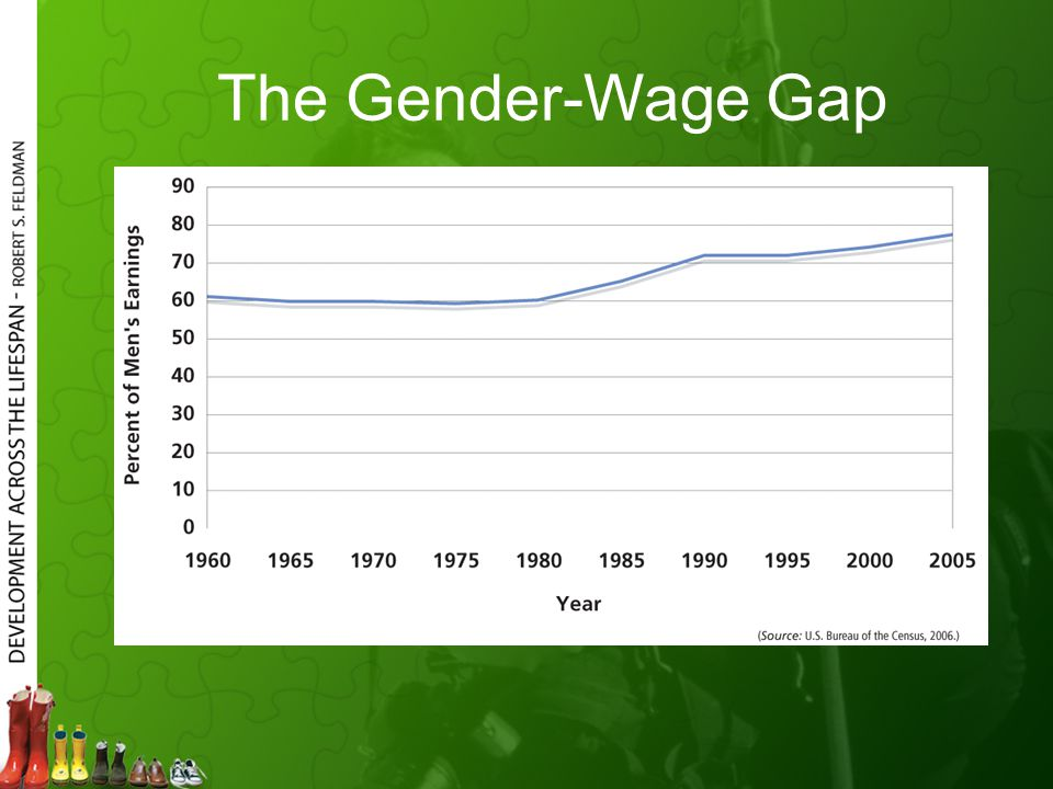 The Gender-Wage Gap