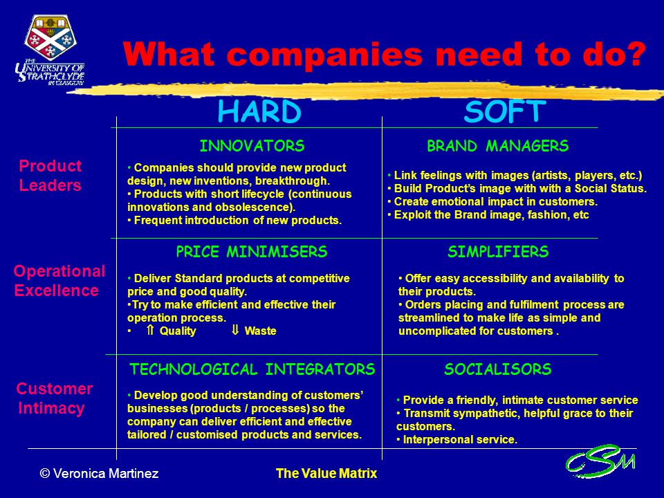 © Veronica Martinez The Value Matrix What does the Customer get? HARDSOFT INNOVATORS Customers buy new products never seen before. i.e. new products d