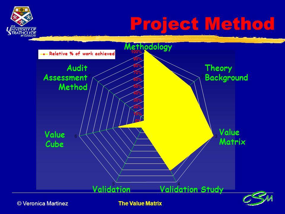 © Veronica Martinez The Value Matrix Illustration of the Value Matrix Customer Intimacy Operational Excellence HARDSOFT Innovators - INTEL - MICROSOFT