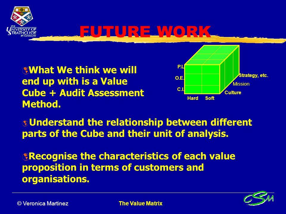 © Veronica Martinez The Value Matrix Project Method Methodology Theory Background Value Matrix Validation StudyValidation Value Cube Audit Assessment