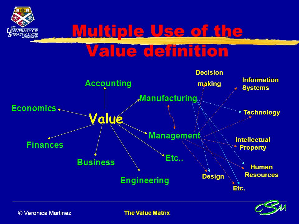 © Veronica Martinez The Value Matrix Value Cube Corporate Culture Corporate Objectives Mission Vision Strategy Business International Strategy Organisation & Systems Technology General Policy Human Resources Product Development Marketing Implications Production Implications Etc….