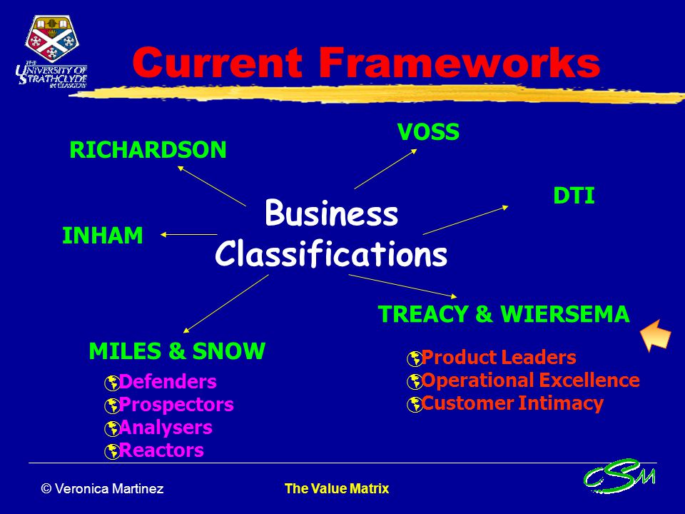 © Veronica Martinez The Value Matrix Current Frameworks Business Classifications  Defenders  Prospectors  Analysers  Reactors  Product Leaders  Operational Excellence  Customer Intimacy VOSS DTI INHAM RICHARDSON TREACY & WIERSEMA MILES & SNOW