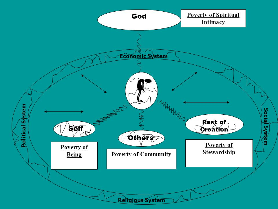 God Others Rest of Creation Self Economic System Political System Religious System Social System Poverty of Being Poverty of Stewardship Poverty of Community Poverty of Spiritual Intimacy