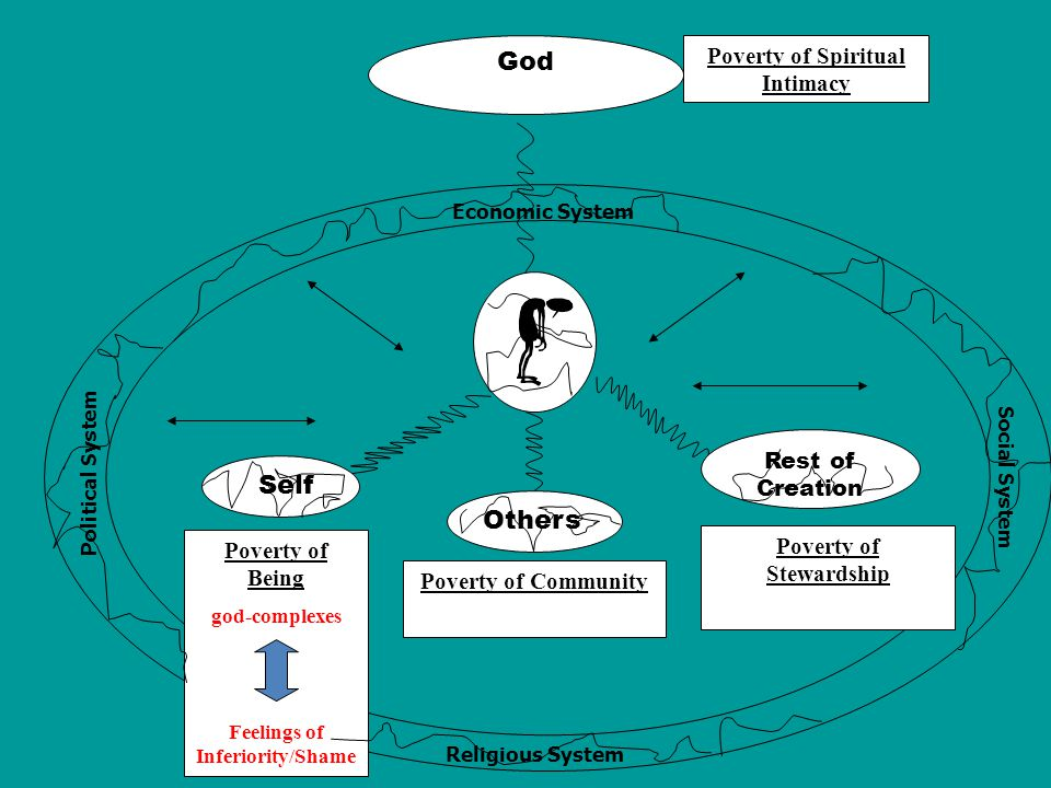 God Others Rest of Creation Self Economic System Political System Religious System Social System Poverty of Being god-complexes Feelings of Inferiority/Shame Poverty of Stewardship Poverty of Community Poverty of Spiritual Intimacy