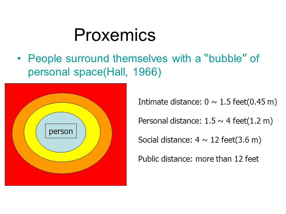 Proxemics People surround themselves with a bubble of personal space(Hall, 1966) Intimate distance: 0 ~ 1.5 feet(0.45 m) Personal distance: 1.5 ~ 4 feet(1.2 m) Social distance: 4 ~ 12 feet(3.6 m) Public distance: more than 12 feet person
