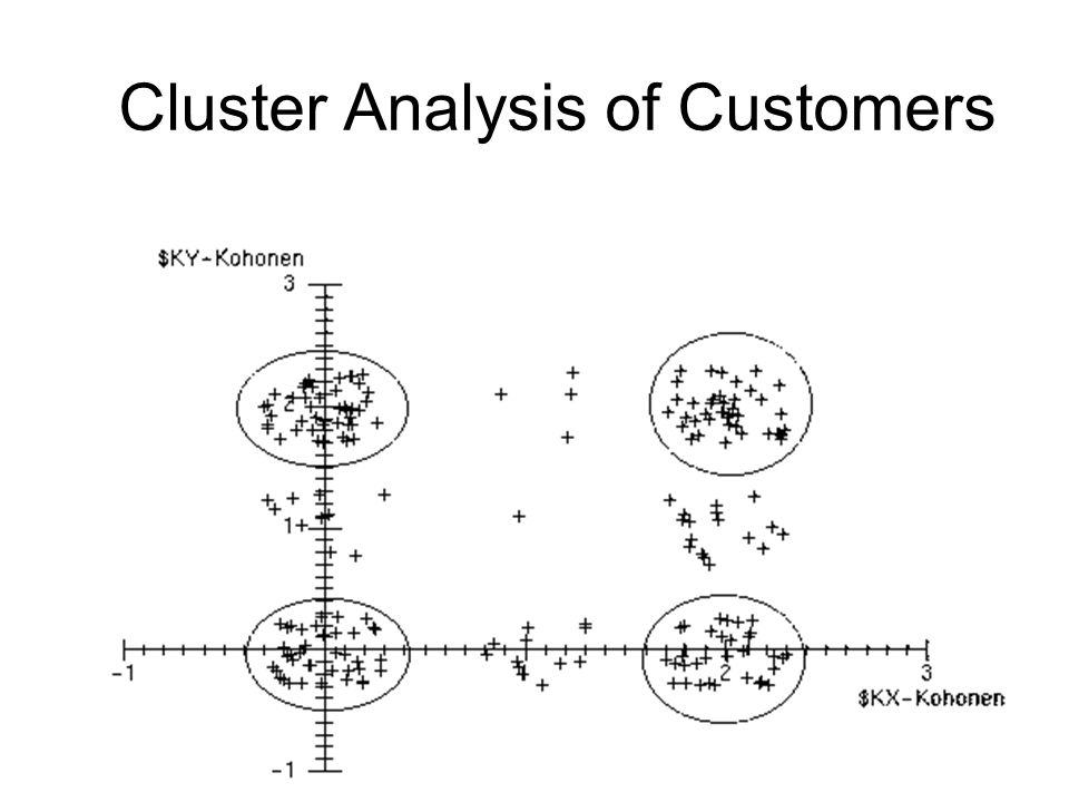Cluster Analysis of Customers
