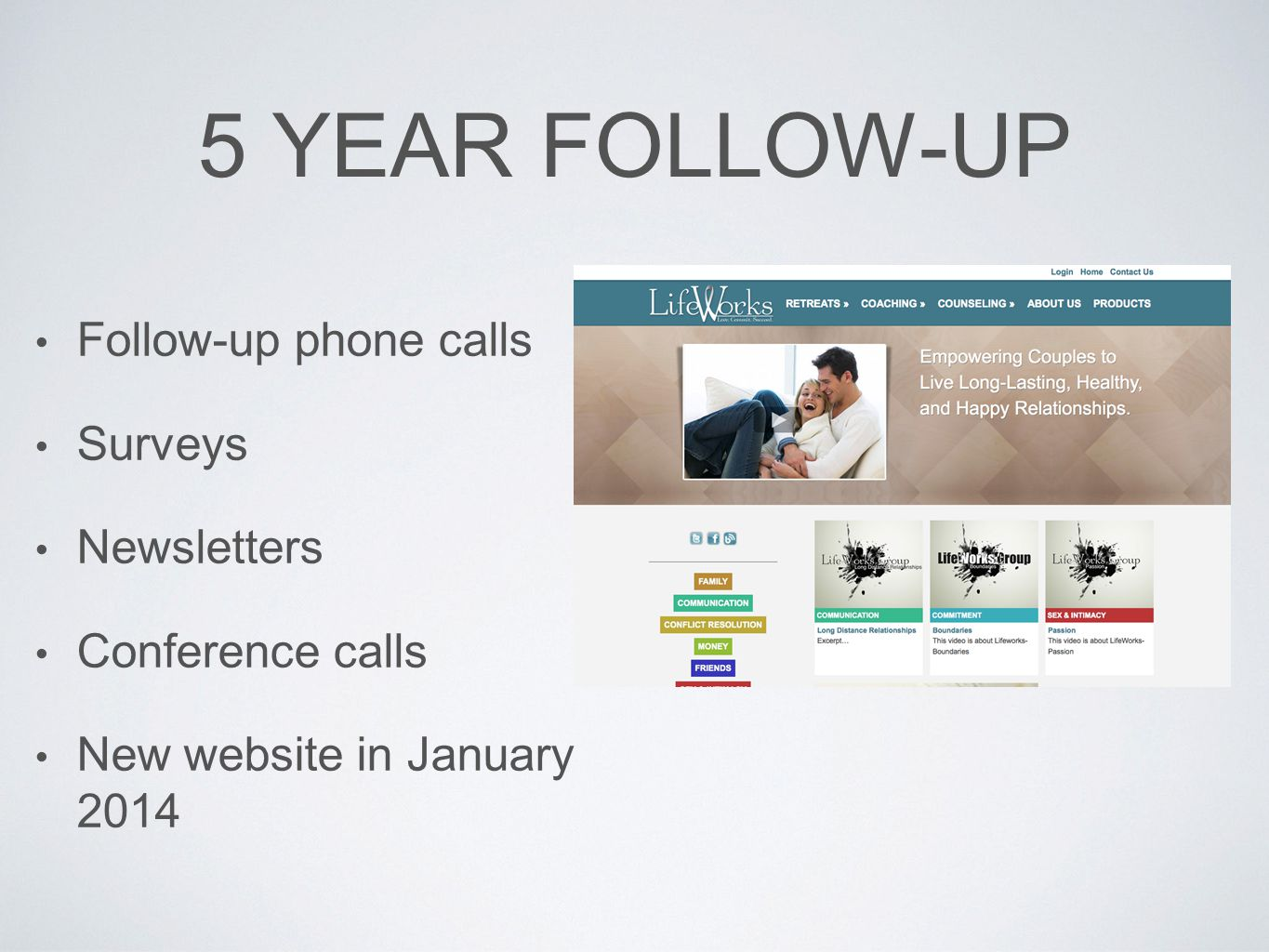 5 YEAR FOLLOW-UP Follow-up phone calls Surveys Newsletters Conference calls New website in January 2014