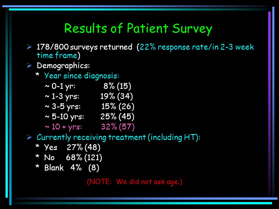 Results of Patient Survey  178/800 surveys returned (22% response rate/in 2-3 week time frame)  Demographics: * Year since diagnosis: ~ 0-1 yr: 8% (