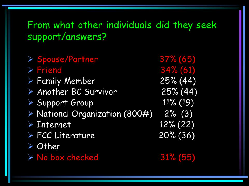 From what other individuals did they seek support/answers?  Spouse/Partner 37% (65)  Friend 34% (61)  Family Member 25% (44)  Another BC Survivor