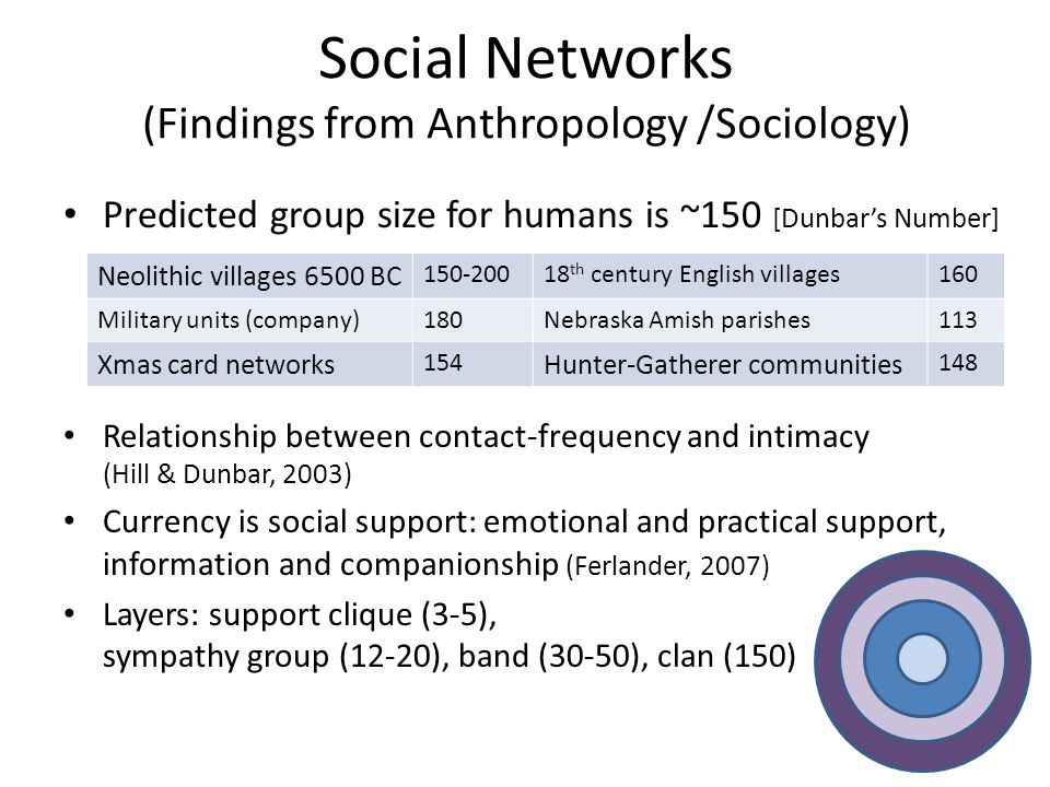 Social Networks (Findings from Anthropology /Sociology) Predicted group size for humans is ~150 [Dunbar's Number] Hunter-Gatherer communities Relation