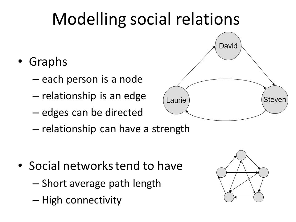 Modelling social relations Graphs – each person is a node – relationship is an edge – edges can be directed – relationship can have a strength Social