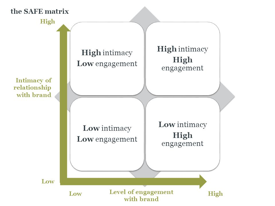 High intimacy Low engagement High intimacy High engagement Low intimacy Low engagement Low intimacy High engagement Intimacy of relationship with brand Level of engagement with brand HighLow the SAFE matrix High