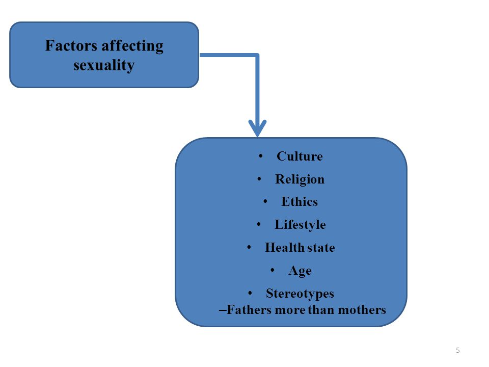 5 Factors affecting sexuality Culture Religion Ethics Lifestyle Health state Age Stereotypes – Fathers more than mothers