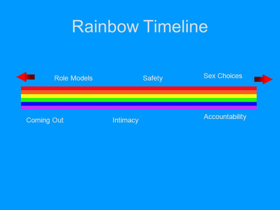 Rainbow Timeline Coming Out Role Models Sex Choices Intimacy Safety Accountability