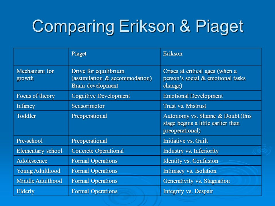 Comparing Erikson & Piaget PiagetErikson Mechanism for growth Drive for equilibrium (assimilation & accommodation) Brain development Crises at critica