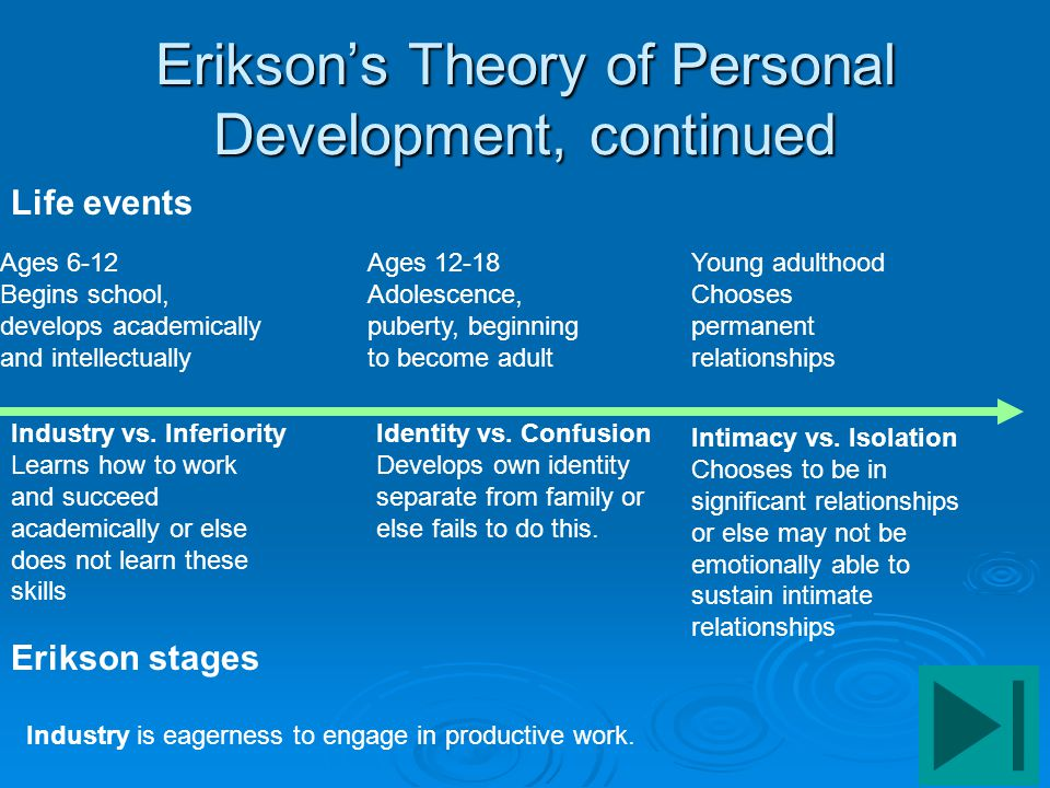 Erikson's Theory of Personal Development, continued Life events Erikson stages Ages 6-12 Begins school, develops academically and intellectually Indus