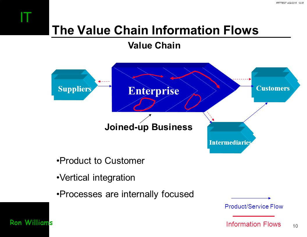 PPTTEST 4/29/2015 19:07 10 IT Ron Williams The Value Chain Information Flows Suppliers Enterprise Intermediaries Customers Value Chain Joined-up Busin