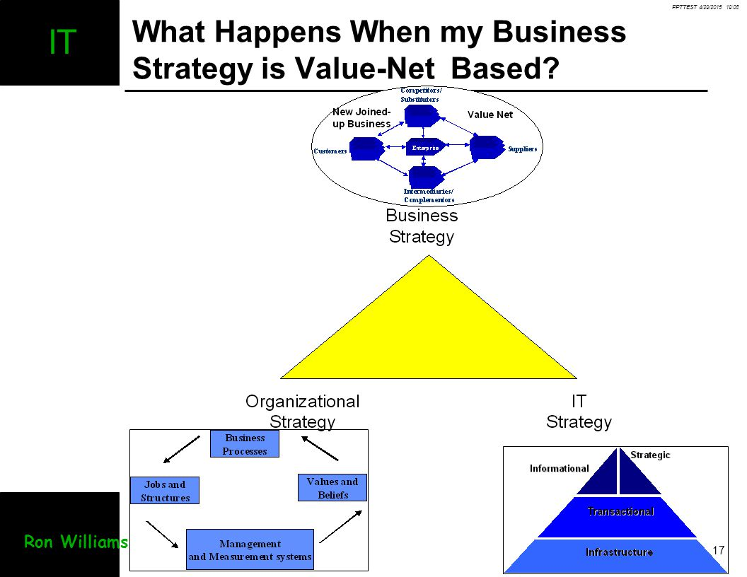 PPTTEST 4/29/2015 19:07 17 IT Ron Williams What Happens When my Business Strategy is Value-Net Based?
