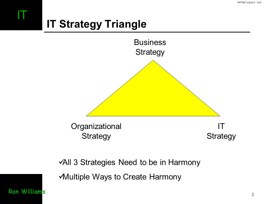 PPTTEST 4/29/2015 19:07 2 IT Ron Williams IT Strategy Triangle Business Strategy Organizational Strategy IT Strategy All 3 Strategies Need to be in Ha