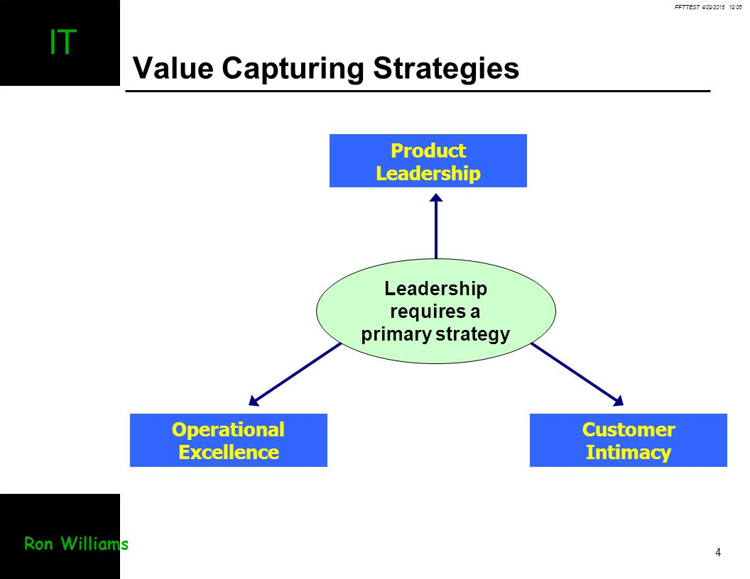 PPTTEST 4/29/2015 19:07 4 IT Ron Williams Value Capturing Strategies Product Leadership Customer Intimacy Operational Excellence Leadership requires a