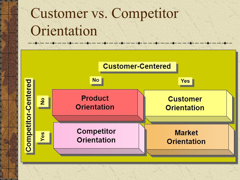 Customer vs. Competitor Orientation Customer Orientation Customer Orientation Market Orientation Market Orientation Competitor Orientation Competitor