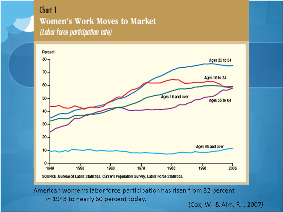 American women's labor force participation has risen from 32 percent in 1948 to nearly 60 percent today. (Cox, W. & Alm, R., 2007)